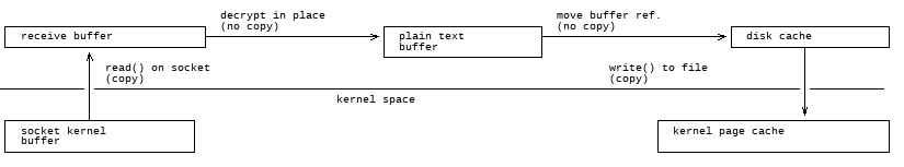 write_disk_buffers.png